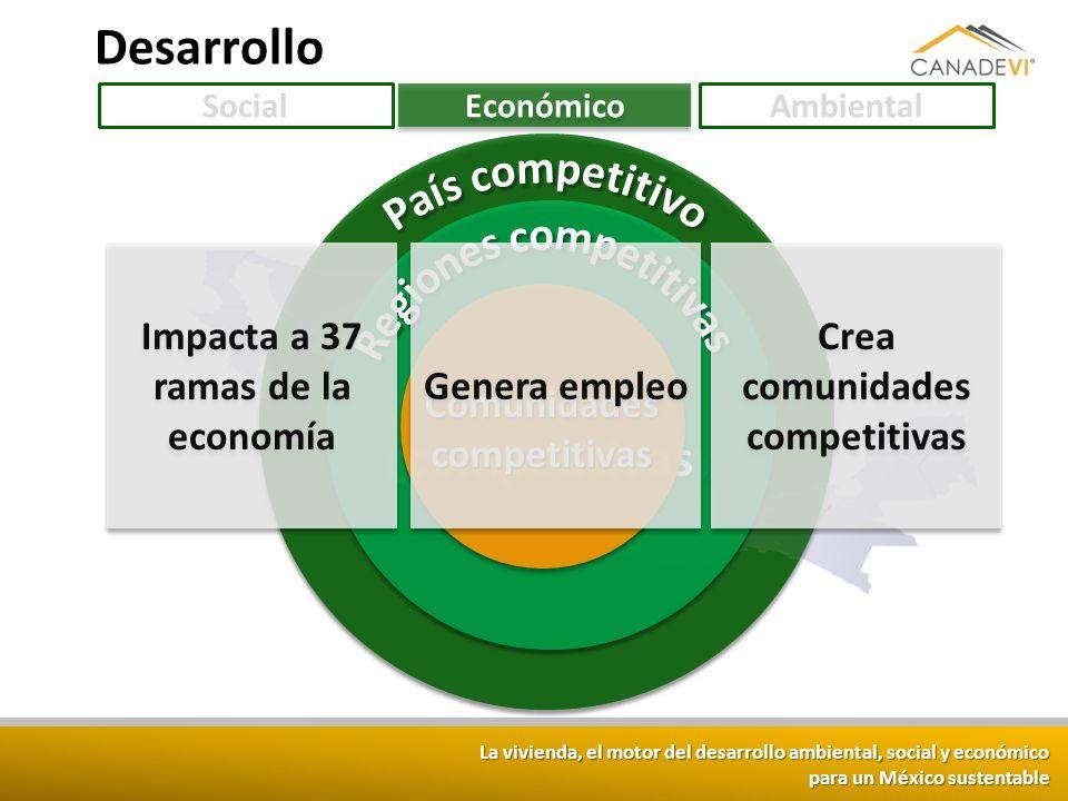 La vivienda, el motor del desarrollo ambiental, social y económico para un México sustentable Desarrollo Social Económico Ambiental País competitivo R