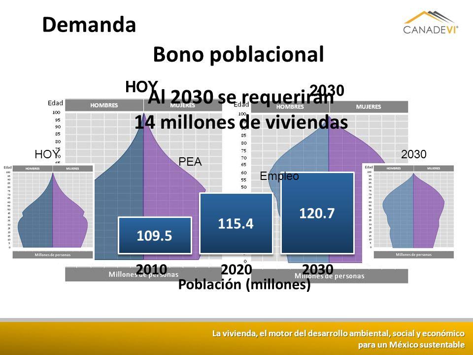 La vivienda, el motor del desarrollo ambiental, social y económico para un México sustentable HOY 2030 Población HOY2030 109.5 115.4 120.7 20102020203