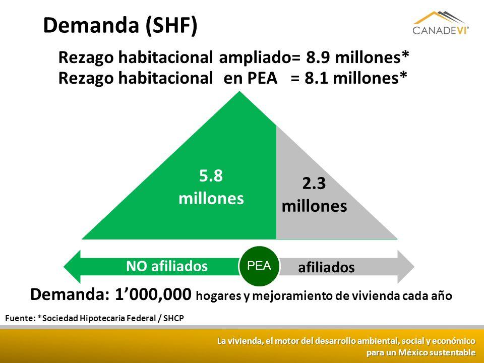 La vivienda, el motor del desarrollo ambiental, social y económico para un México sustentable Demanda (SHF) afiliados Fuente: *Sociedad Hipotecaria Fe