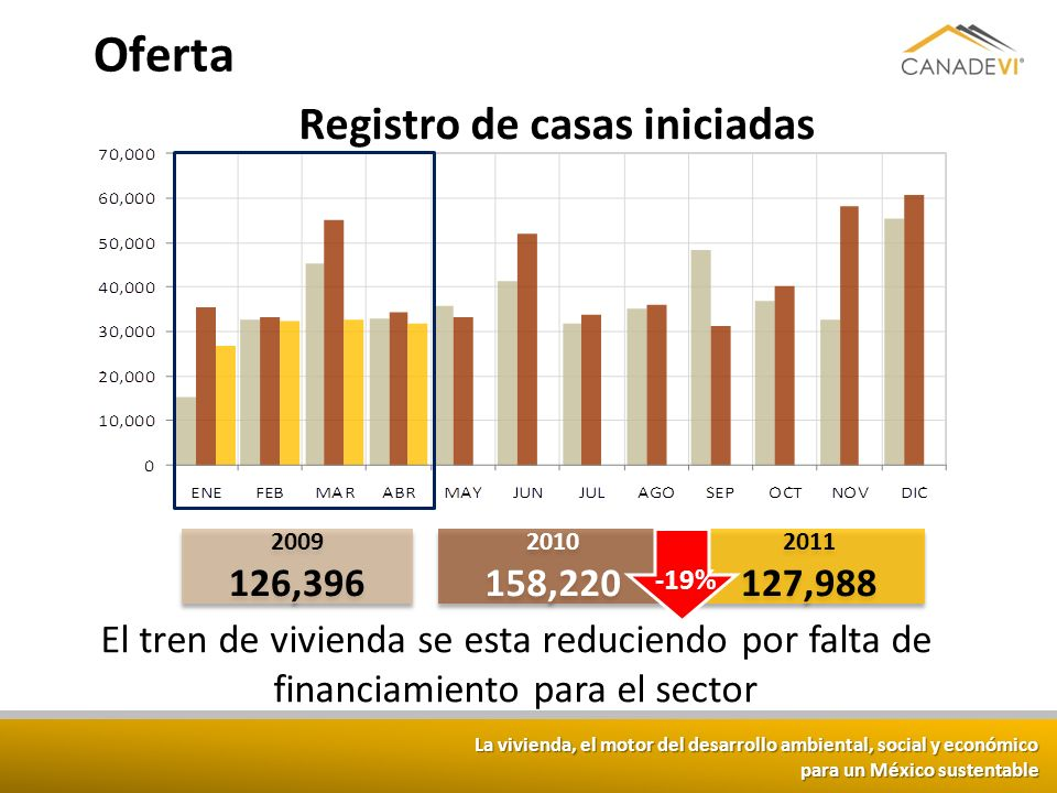 La vivienda, el motor del desarrollo ambiental, social y económico para un México sustentable Oferta Registro de casas iniciadas 2010 158,220 2010 158