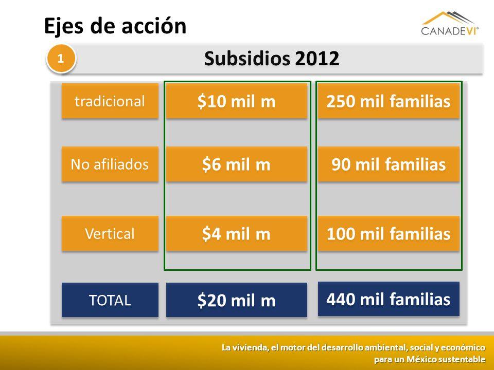 La vivienda, el motor del desarrollo ambiental, social y económico para un México sustentable Ejes de acción Subsidios 2012 1 1 tradicional 250 mil fa