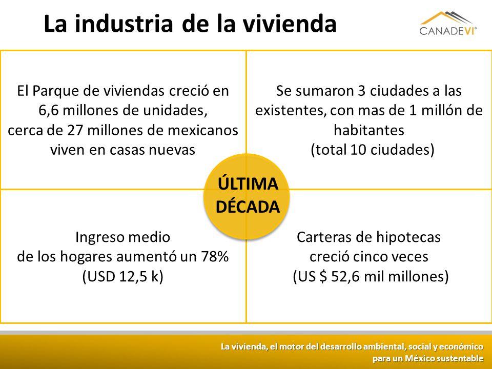 La vivienda, el motor del desarrollo ambiental, social y económico para un México sustentable El Parque de viviendas creció en 6,6 millones de unidade