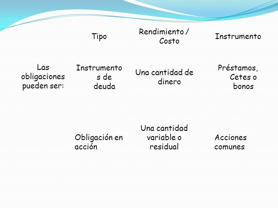 Tipo Rendimiento / Costo Instrumento Las obligaciones pueden ser: Instrumento s de deuda Una cantidad de dinero Préstamos, Cetes o bonos Obligación en