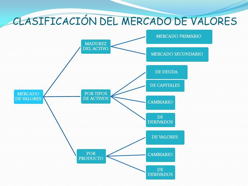 CLASIFICACIÓN DEL MERCADO DE VALORES MERCADO DE VALORES MADUREZ DEL ACTIVO MERCADO PRIMARIOMERCADO SECUNDARIO POR TIPOS DE ACTIVOS DE DEUDA DE CAPITAL