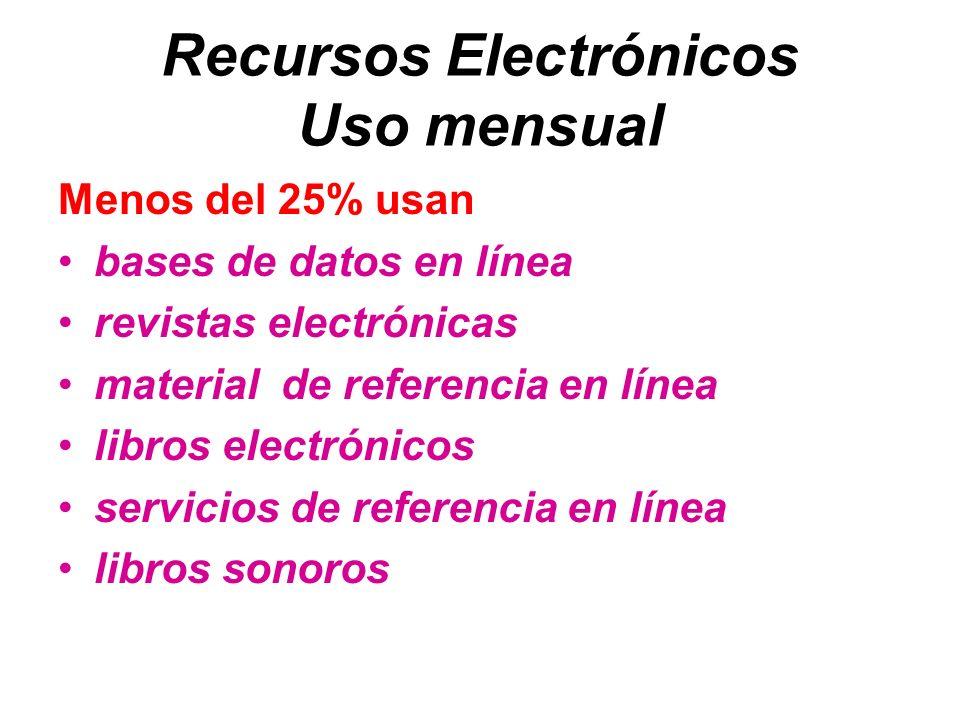 Recursos Electrónicos Uso mensual Menos del 25% usan bases de datos en línea revistas electrónicas material de referencia en línea libros electrónicos servicios de referencia en línea libros sonoros