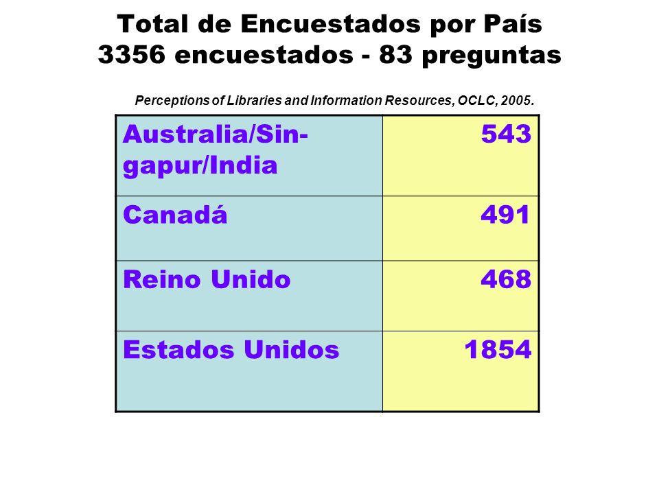 Edad de los encuestados Estados Unidos Perceptions of Libraries and Information Resources, OCLC, 2005.