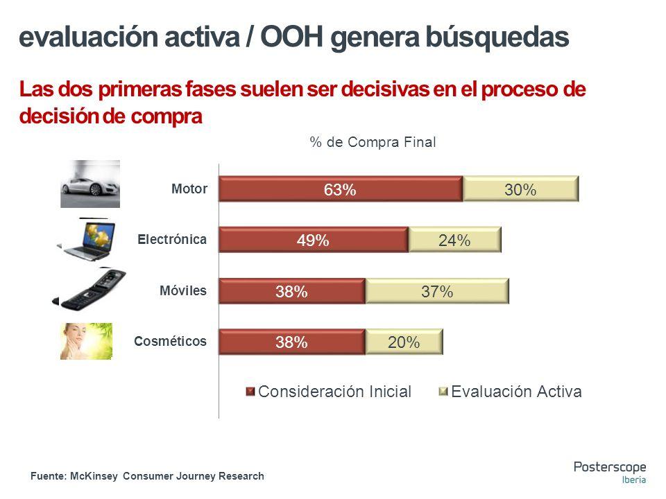 Las dos primeras fases suelen ser decisivas en el proceso de decisión de compra Fuente: McKinsey Consumer Journey Research % de Compra Final evaluación activa / OOH genera búsquedas
