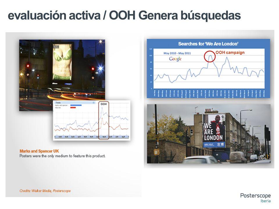 evaluación activa / OOH Genera búsquedas