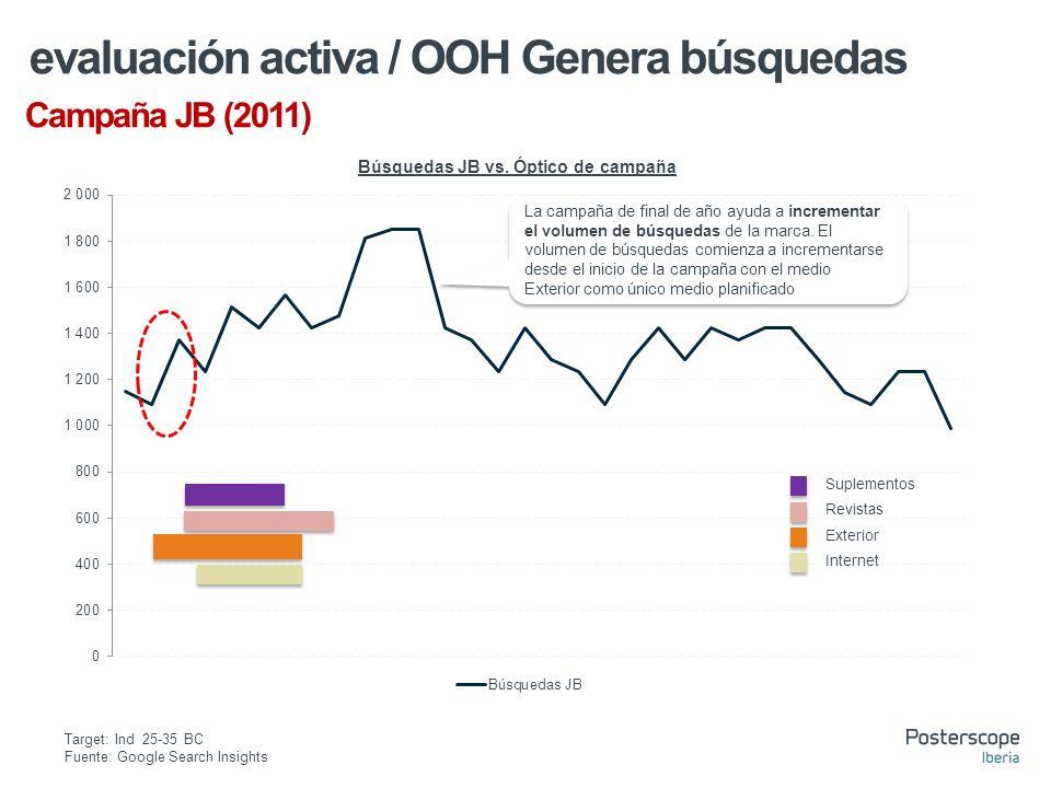 Campaña JB (2011) evaluación activa / OOH Genera búsquedas Suplementos Revistas Exterior Internet La campaña de final de año ayuda a incrementar el volumen de búsquedas de la marca.