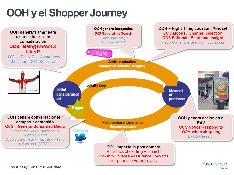 OOH y el Shopper Journey McKinsey Consumer Journey OOH = Right Time, Location, Mindset OCS Moods / Channel Selection OCS Rational / Emotional Insight Media Owner Site Specific, Touchpoints OOH = Right Time, Location, Mindset OCS Moods / Channel Selection OCS Rational / Emotional Insight Media Owner Site Specific, Touchpoints OOH genera búsquedas OCS Generating Search Posterscope Oohgle Mindshare/OMC OOH genera búsquedas OCS Generating Search Posterscope Oohgle Mindshare/OMC OOH generaFama para estar en la lista de consideración OCS Being Known & Liked 1000s – Pre & Post Awareness Mindshare/OMC Research OOH generaFama para estar en la lista de consideración OCS Being Known & Liked 1000s – Pre & Post Awareness Mindshare/OMC Research OOH genera acción en el PdV OCS Notice/Respond to OOH when shopping EPOS Research OOH genera acción en el PdV OCS Notice/Respond to OOH when shopping EPOS Research OOH Impacta la post compra Real Lack of existing Research Look into Choice Reassurance, Rewards, and generate Brand Loyalty OOH Impacta la post compra Real Lack of existing Research Look into Choice Reassurance, Rewards, and generate Brand Loyalty OOH genera conversaciones / compartir contenido OCS – Generando Earned Media Passionate Social Networkers Sociable Media Case studies: e.g.