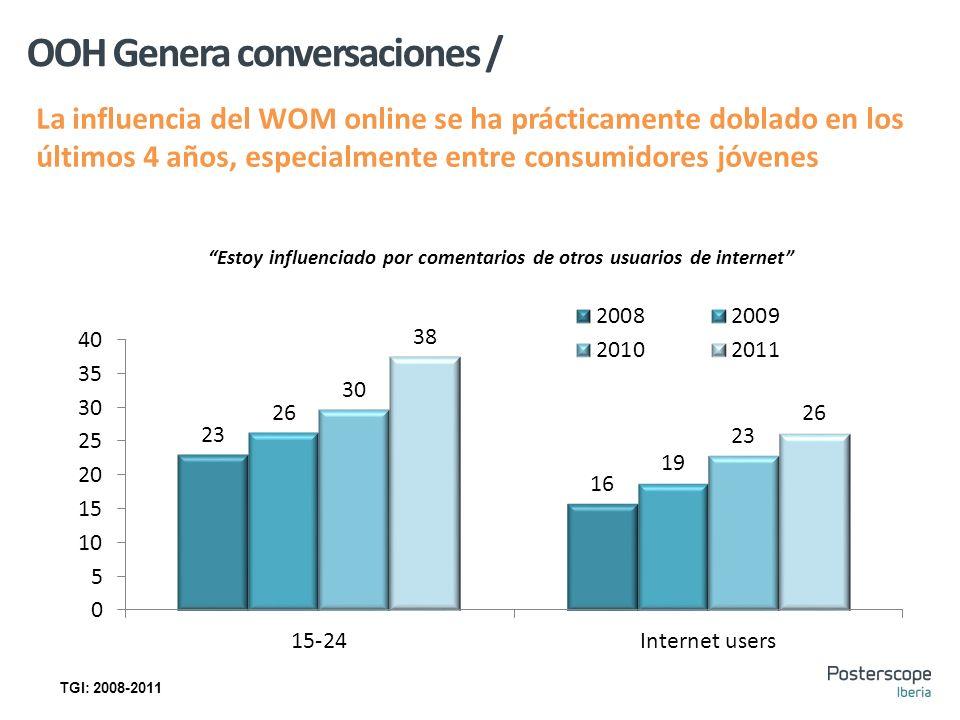 OOH Genera conversaciones / Estoy influenciado por comentarios de otros usuarios de internet La influencia del WOM online se ha prácticamente doblado en los últimos 4 años, especialmente entre consumidores jóvenes TGI: 2008-2011