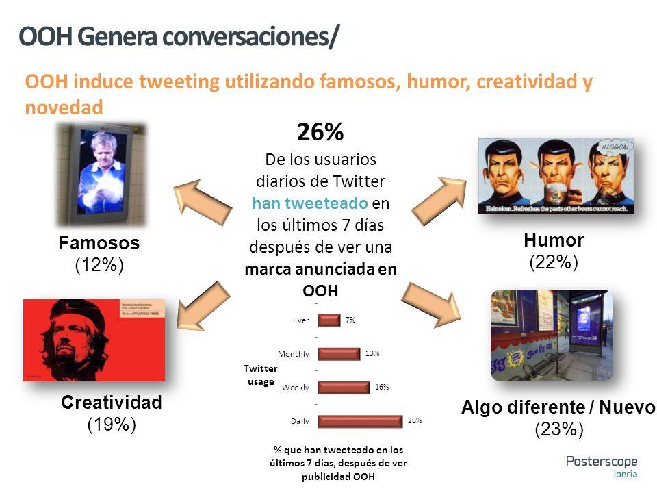 OOH Genera conversaciones/ OOH induce tweeting utilizando famosos, humor, creatividad y novedad Creatividad (19%) Famosos (12%) Humor (22%) Algo diferente / Nuevo (23%) 26% De los usuarios diarios de Twitter han tweeteado en los últimos 7 días después de ver una marca anunciada en OOH % que han tweeteado en los últimos 7 dias, después de ver publicidad OOH Twitter usage