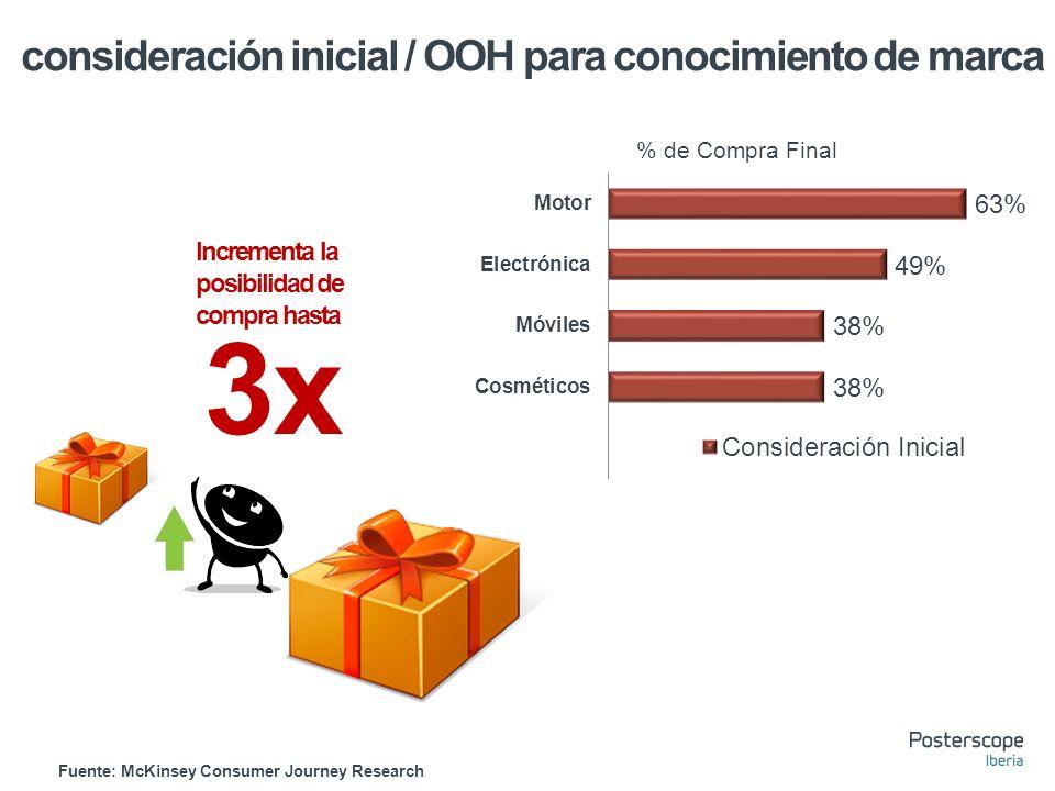 consideración inicial / OOH para conocimiento de marca Incrementa la posibilidad de compra hasta Fuente: McKinsey Consumer Journey Research 3x % de Compra Final