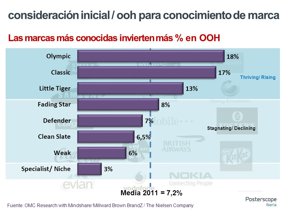 consideración inicial / ooh para conocimiento de marca Las marcas más conocidas invierten más % en OOH Thriving/ Rising Stagnating/ Declining Media 2011 = 7,2% Fuente: OMC Research with Mindshare/ Millward Brown BrandZ / The Nielsen Company