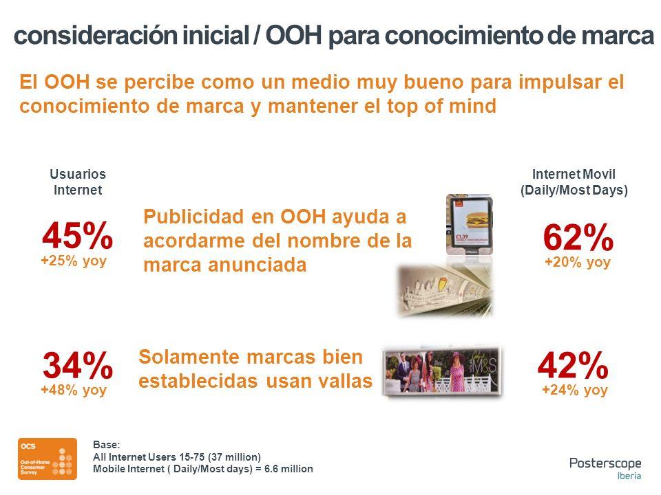 Publicidad en OOH ayuda a acordarme del nombre de la marca anunciada 45% 62% 34% 42% Solamente marcas bien establecidas usan vallas Usuarios Internet Internet Movil (Daily/Most Days) +48% yoy +25% yoy +20% yoy +24% yoy Base: All Internet Users 15-75 (37 million) Mobile Internet ( Daily/Most days) = 6.6 million El OOH se percibe como un medio muy bueno para impulsar el conocimiento de marca y mantener el top of mind consideración inicial / OOH para conocimiento de marca