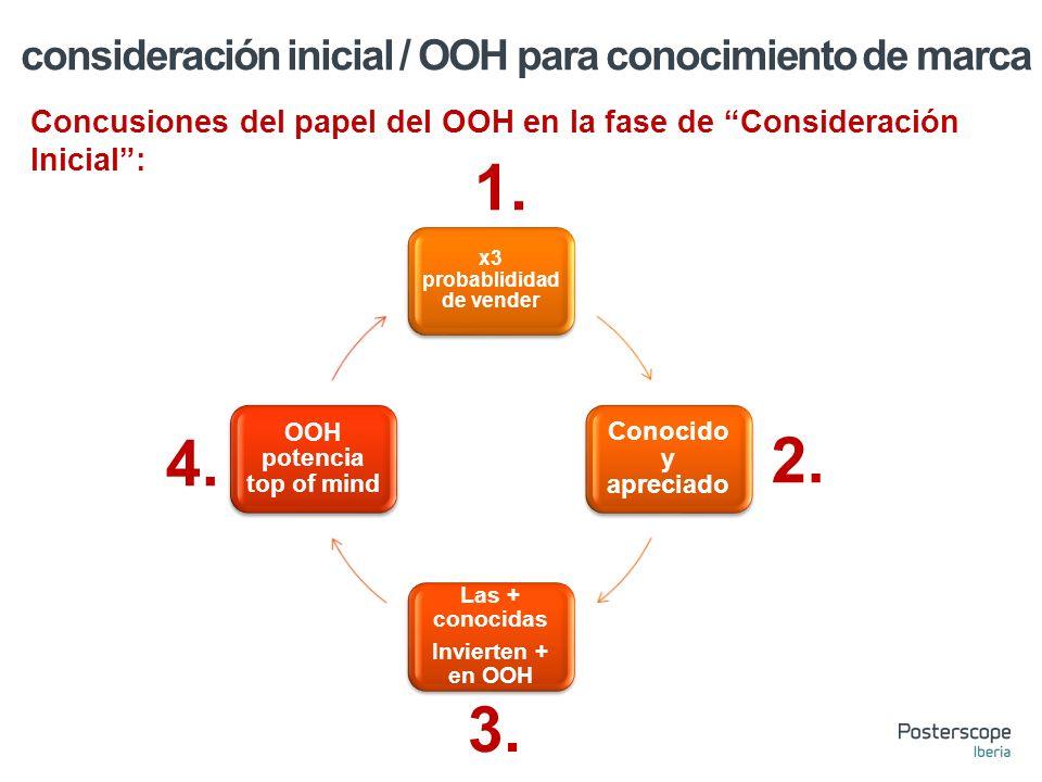Concusiones del papel del OOH en la fase de Consideración Inicial: x3 probablididad de vender Conocido y apreciado Las + conocidas Invierten + en OOH OOH potencia top of mind 1.