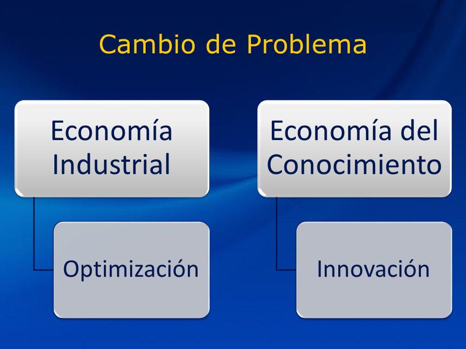 Cambio de Problema Economía Industrial Optimización Economía del Conocimiento Innovación
