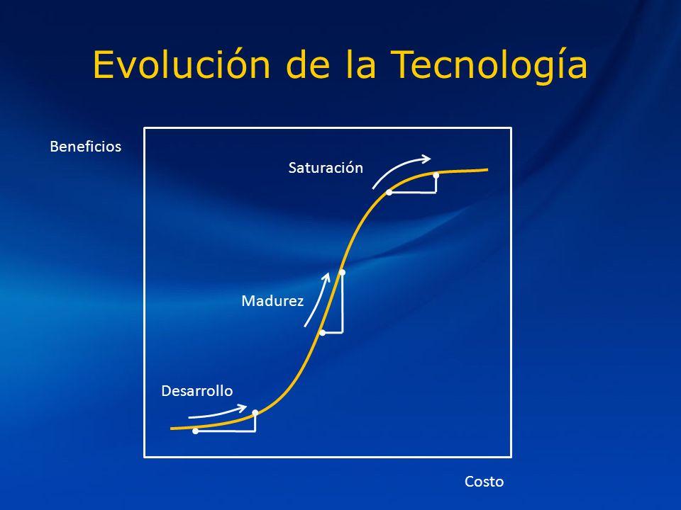 Evolución de la Tecnología Beneficios Costo Desarrollo Madurez Saturación