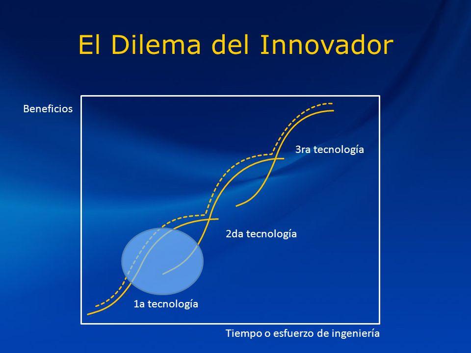 El Dilema del Innovador 3ra tecnología 2da tecnología 1a tecnología Beneficios Tiempo o esfuerzo de ingeniería