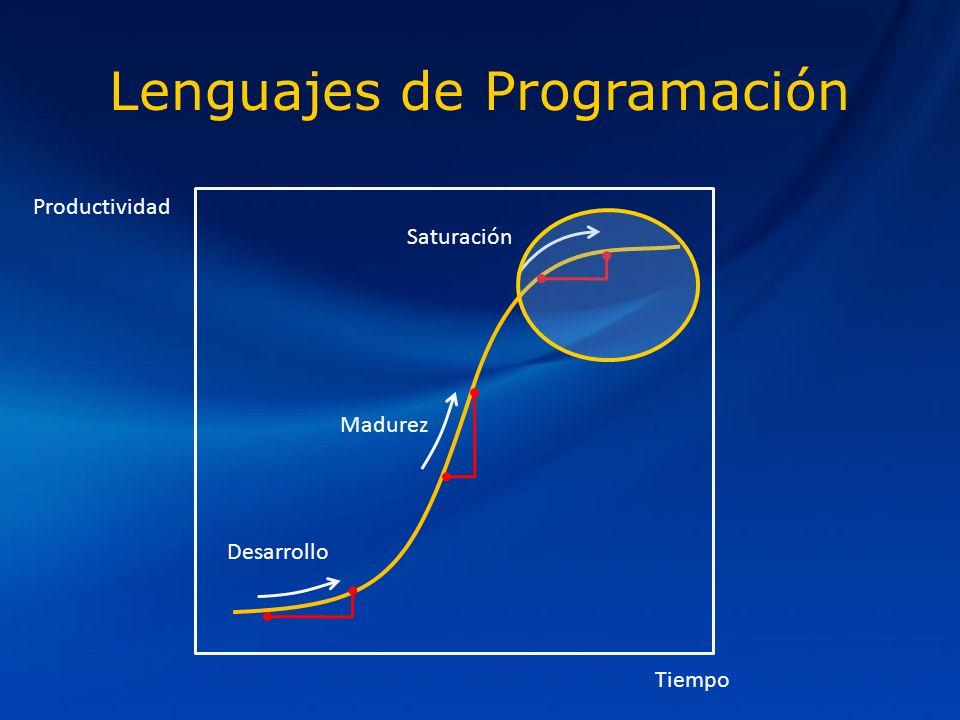 Lenguajes de Programación Productividad Tiempo Desarrollo Madurez Saturación