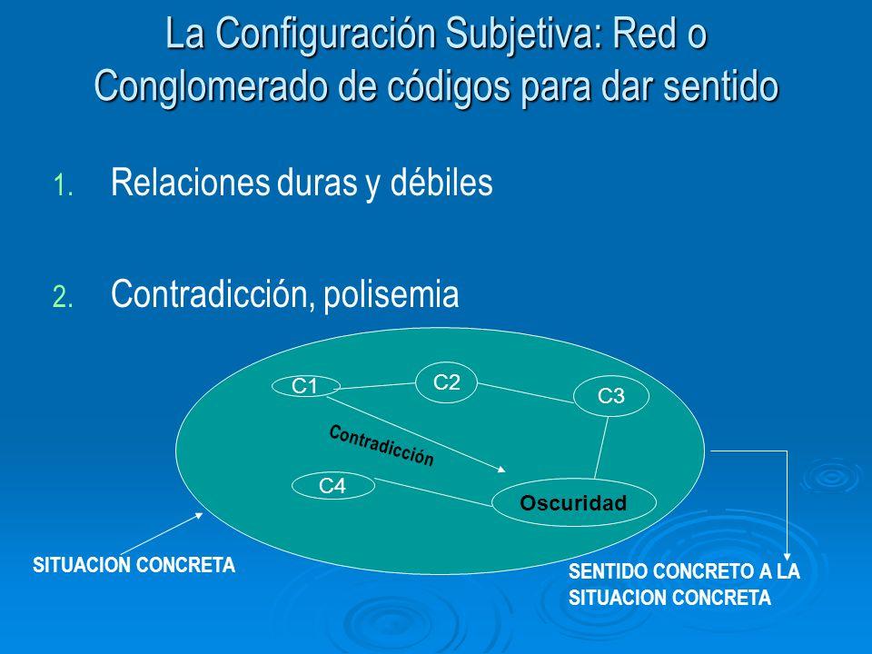 La Configuración Subjetiva: Red o Conglomerado de códigos para dar sentido 1. 1. Relaciones duras y débiles 2. 2. Contradicción, polisemia C1 C2 C3 Os