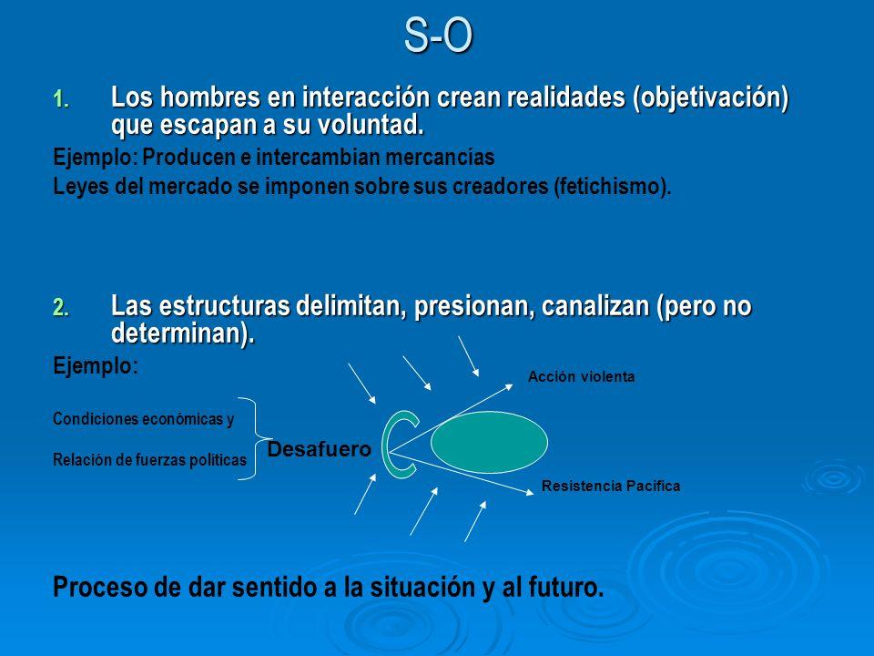 S-O 1. Los hombres en interacción crean realidades (objetivación) que escapan a su voluntad. Ejemplo: Producen e intercambian mercancías Leyes del mer