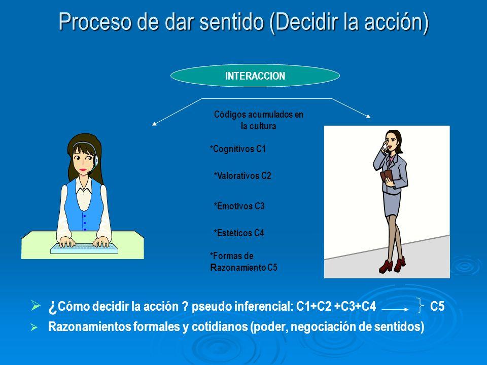 Proceso de dar sentido (Decidir la acción) ¿ Cómo decidir la acción ? pseudo inferencial: C1+C2 +C3+C4 C5 Razonamientos formales y cotidianos (poder,