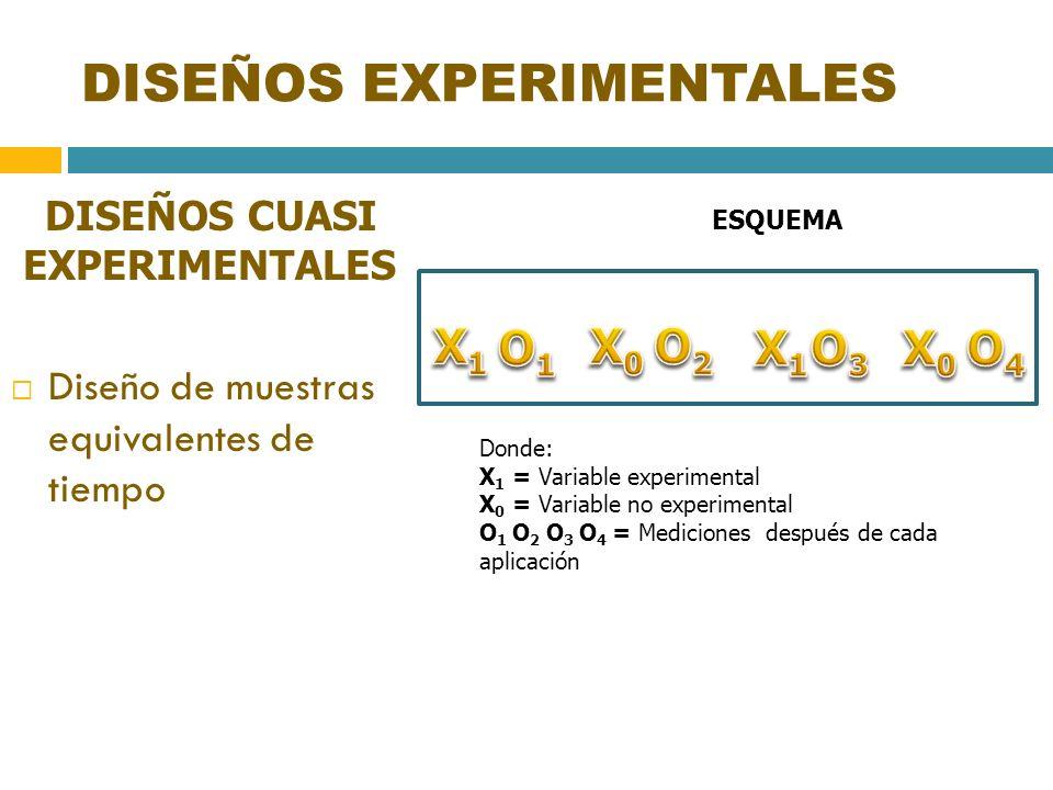 DISEÑOS EXPERIMENTALES DISEÑOS CUASI EXPERIMENTALES Diseño de muestras equivalentes de tiempo ESQUEMA Donde: X 1 = Variable experimental X 0 = Variabl