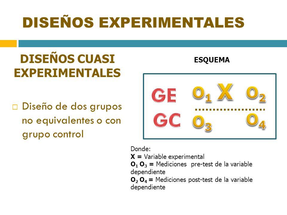DISEÑOS EXPERIMENTALES DISEÑOS CUASI EXPERIMENTALES Diseño de dos grupos no equivalentes o con grupo control ESQUEMA Donde: X = Variable experimental