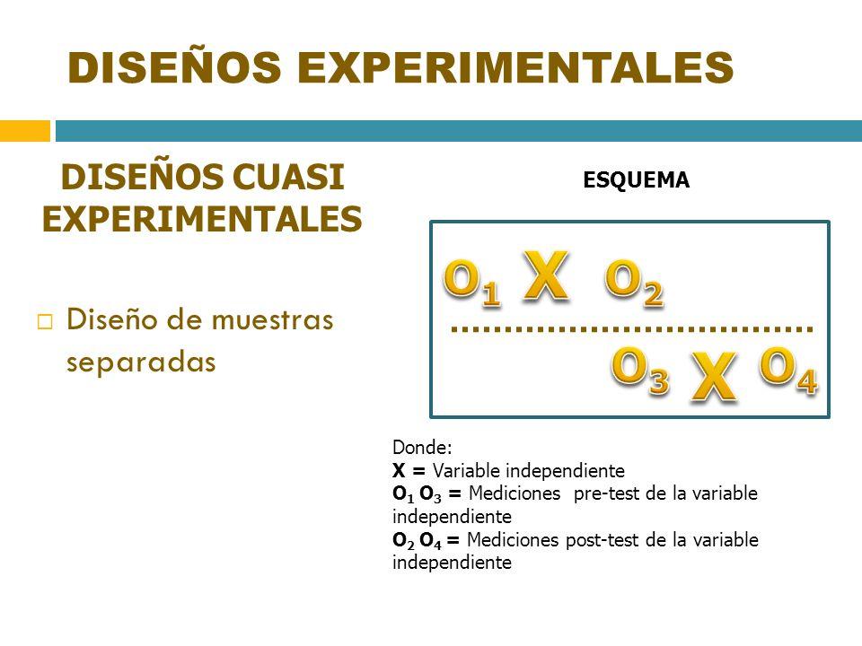 DISEÑOS EXPERIMENTALES DISEÑOS CUASI EXPERIMENTALES Diseño de muestras separadas ESQUEMA Donde: X = Variable independiente O 1 O 3 = Mediciones pre-te