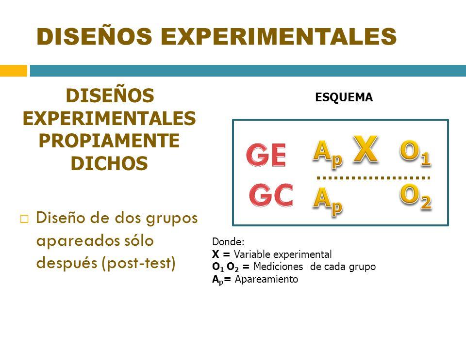 DISEÑOS EXPERIMENTALES DISEÑOS EXPERIMENTALES PROPIAMENTE DICHOS Diseño de dos grupos apareados sólo después (post-test) ESQUEMA Donde: X = Variable e