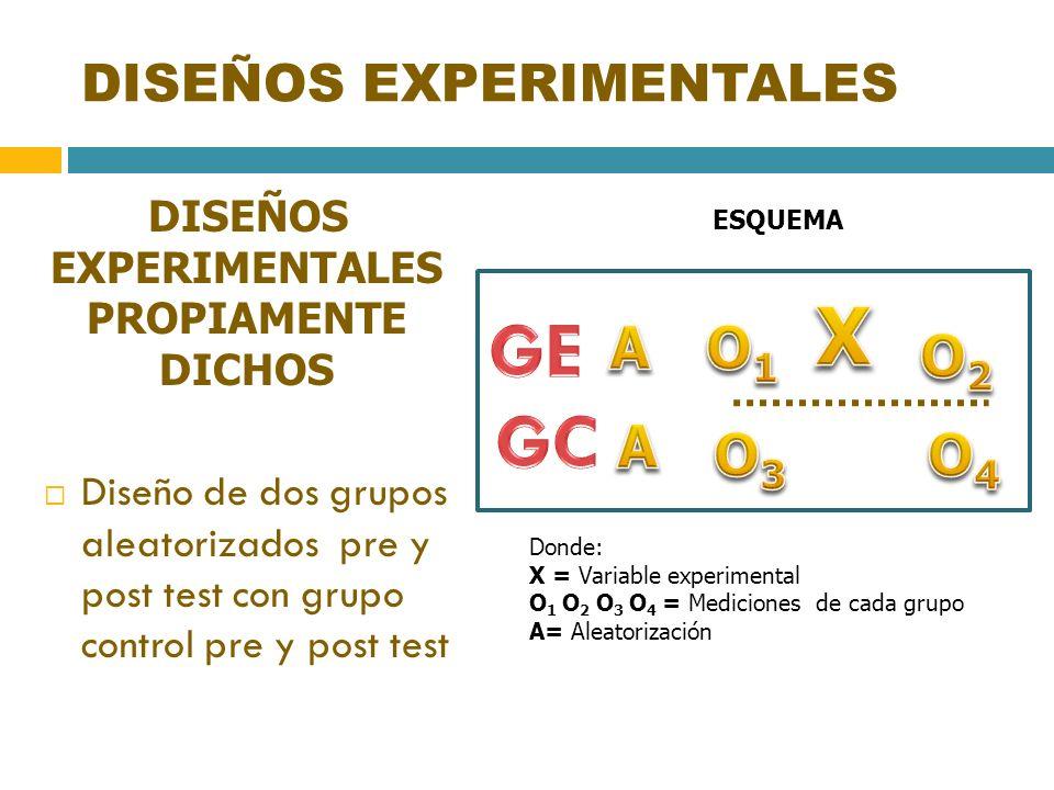 DISEÑOS EXPERIMENTALES DISEÑOS EXPERIMENTALES PROPIAMENTE DICHOS Diseño de dos grupos aleatorizados pre y post test con grupo control pre y post test