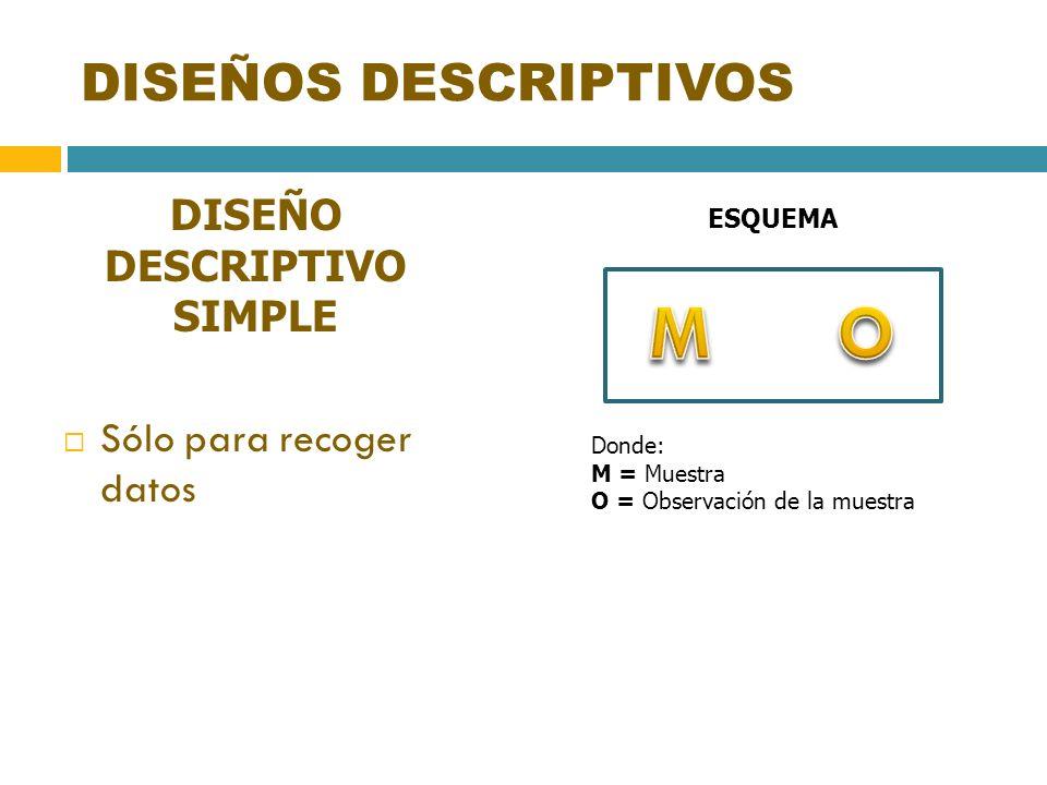 DISEÑOS DESCRIPTIVOS DISEÑO DESCRIPTIVO SIMPLE Sólo para recoger datos ESQUEMA Donde: M = Muestra O = Observación de la muestra