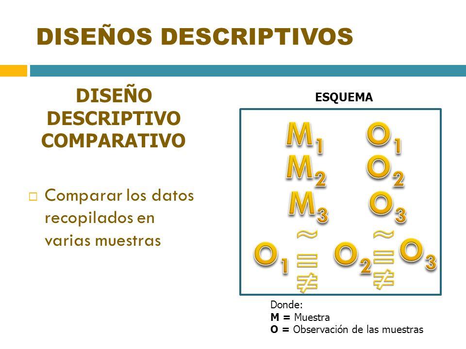 DISEÑOS DESCRIPTIVOS DISEÑO DESCRIPTIVO COMPARATIVO Comparar los datos recopilados en varias muestras ESQUEMA Donde: M = Muestra O = Observación de la