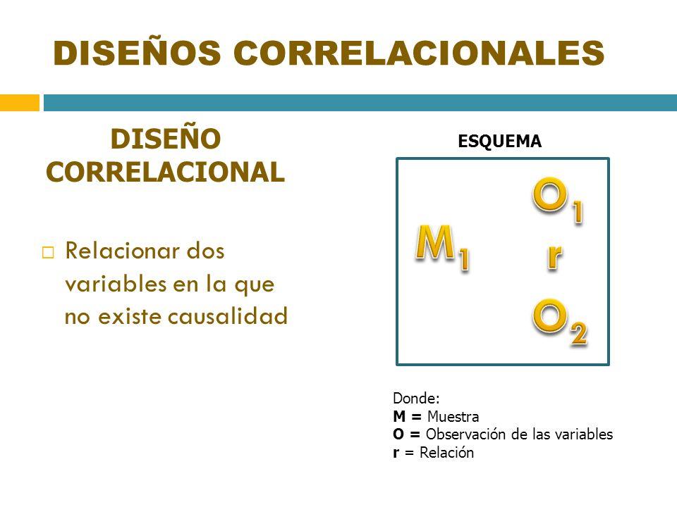 DISEÑOS CORRELACIONALES DISEÑO CORRELACIONAL Relacionar dos variables en la que no existe causalidad ESQUEMA Donde: M = Muestra O = Observación de las