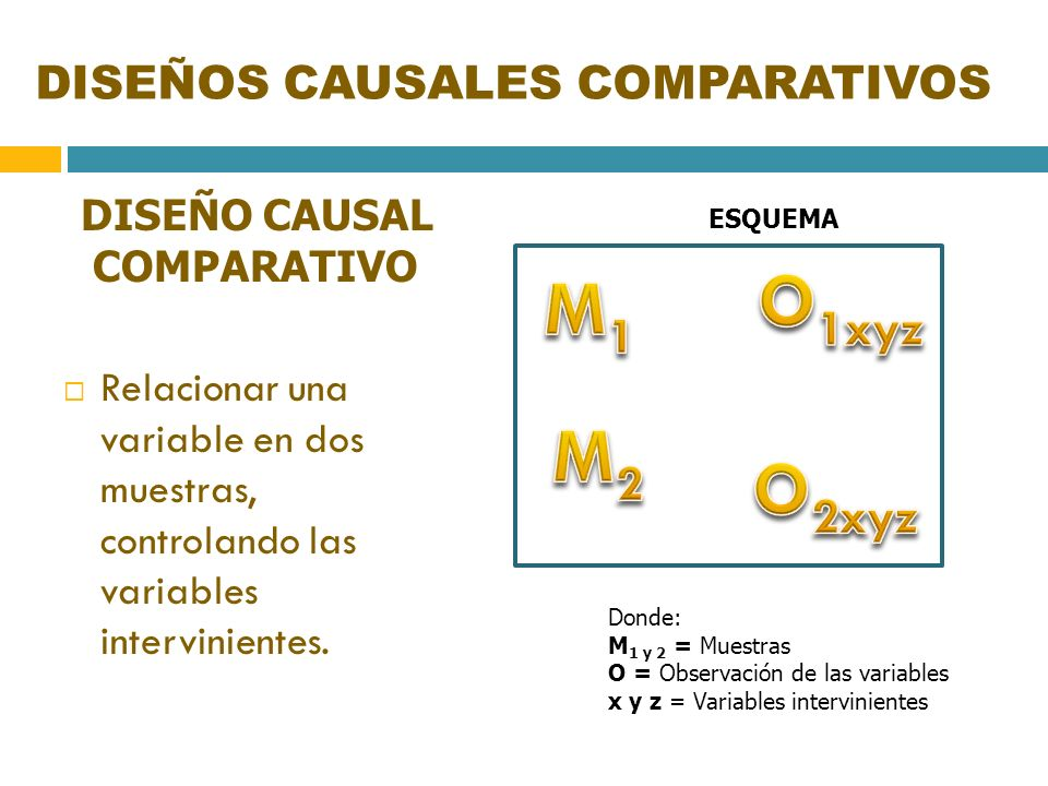 DISEÑOS CAUSALES COMPARATIVOS DISEÑO CAUSAL COMPARATIVO Relacionar una variable en dos muestras, controlando las variables intervinientes. ESQUEMA Don