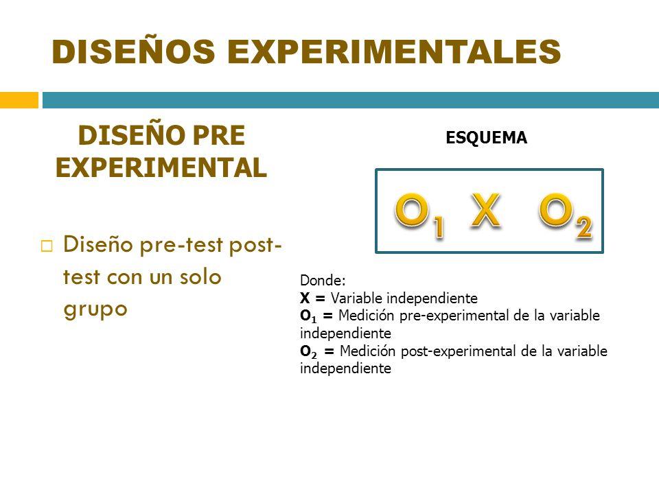 DISEÑOS EXPERIMENTALES DISEÑO PRE EXPERIMENTAL Diseño pre-test post- test con un solo grupo ESQUEMA Donde: X = Variable independiente O 1 = Medición p