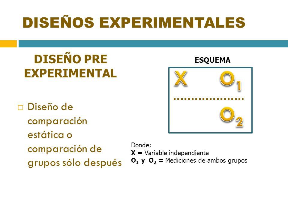 DISEÑOS EXPERIMENTALES DISEÑO PRE EXPERIMENTAL Diseño de comparación estática o comparación de grupos sólo después ESQUEMA Donde: X = Variable indepen