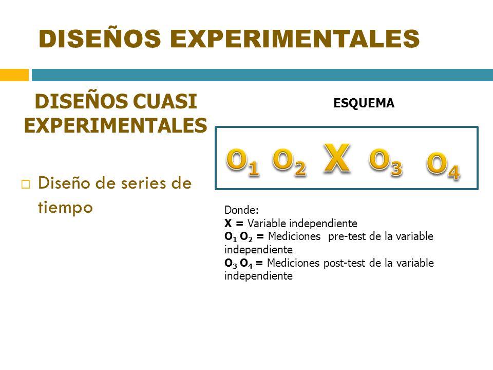 DISEÑOS EXPERIMENTALES DISEÑOS CUASI EXPERIMENTALES Diseño de series de tiempo ESQUEMA Donde: X = Variable independiente O 1 O 2 = Mediciones pre-test