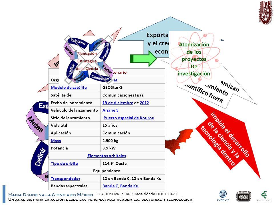 Hacia D ó nde va la Ciencia en M é xico Un análisis para la acción desde las perspectivas académica, sectorial y tecnológica Importar bienes y servicios indiscriminadamente Exporta el apoyo y el crecimiento económico Impulsan y dinamizan el conocimiento científico fuera impida el desarrollo de la ciencia y la tecnología dentro Planeación Estratégica de la Ciencia Mexsat Bicentenario Organización Mexsat Modelo de satéliteGEOStar-2 Satélite deComunicaciones Fijas Fecha de lanzamiento19 de diciembre19 de diciembre de 20122012 Vehículo de lanzamientoAriane 5 Sitio de lanzamiento Puerto espacial de Kourou Vida útil15 años AplicaciónComunicación Masa2,900 kg Potencia3.5 kW Elementos orbitales Tipo de órbita114.9° Oeste Equipamiento Transpondedor12 en Banda C, 12 en Banda Ku Bandas espectralesBanda CBanda C, Banda KuBanda Ku Atomización de los proyectos De investigación CDA_035DPR_r1 RRR Hacia dónde CIDE 130429