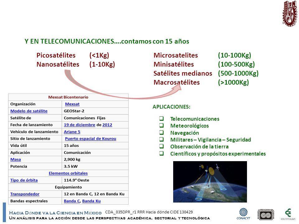 Hacia D ó nde va la Ciencia en M é xico Un análisis para la acción desde las perspectivas académica, sectorial y tecnológica Y EN TELECOMUNICACIONES….contamos con 15 años Picosatélites(<1Kg)Microsatelites(10-100Kg) Nanosatélites(1-10Kg)Minisatélites(100-500Kg) Satélites medianos(500-1000Kg) Macrosatélites(>1000Kg) APLICACIONES: Telecomunicaciones Meteorológicos Navegación Militares – Vigilancia – Seguridad Observación de la tierra Científicos y propósitos experimentales CDA_035DPR_r1 RRR Hacia dónde CIDE 130429