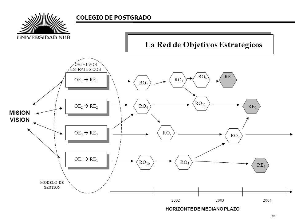 La Red de Objetivos Estratégicos HORIZONTE DE MEDIANO PLAZO RO 1 RE 2 RO 9 RO 4 RO 10 RE 1 RO s RO 5 RO 7 RO 6 RE 4 RO 11 OBJETIVOS ESTRATEGICOS OE 1