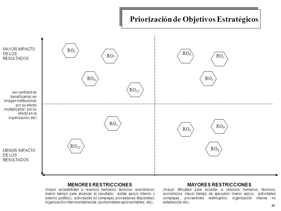 Priorización de Objetivos Estratégicos MENORES RESTRICCIONES (mayor accesibilidad a recursos humanos, técnicos, económicos; menor tiempo para alcanzar