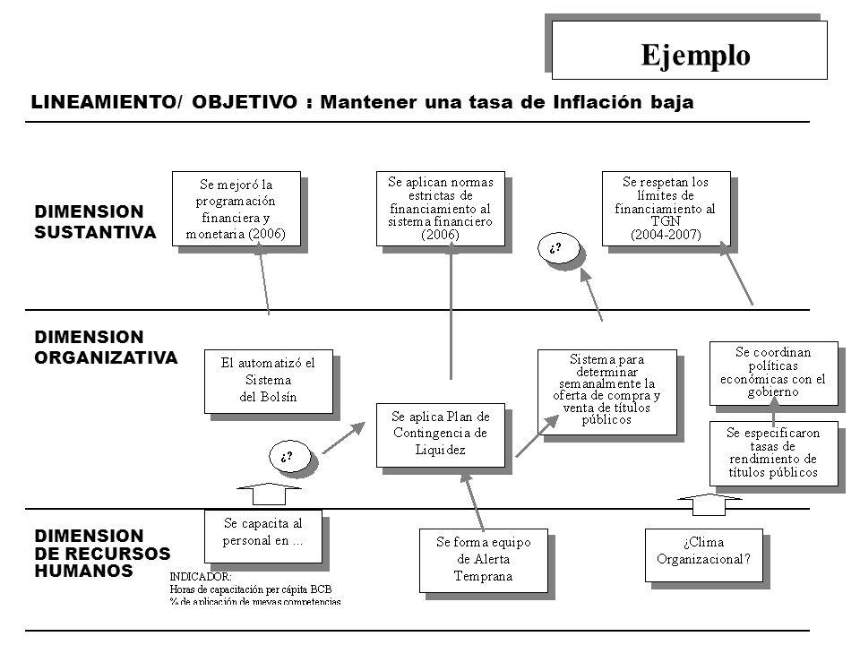 DIMENSION DE RECURSOS HUMANOS DIMENSION ORGANIZATIVA DIMENSION SUSTANTIVA LINEAMIENTO/ OBJETIVO : Mantener una tasa de Inflación baja Ejemplo