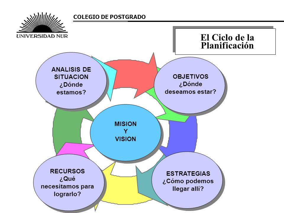 COLEGIO DE POSTGRADO El Ciclo de la Planificación ANALISIS DE SITUACION ¿Dónde estamos? OBJETIVOS ¿Dónde deseamos estar? MISION Y VISION ESTRATEGIAS ¿