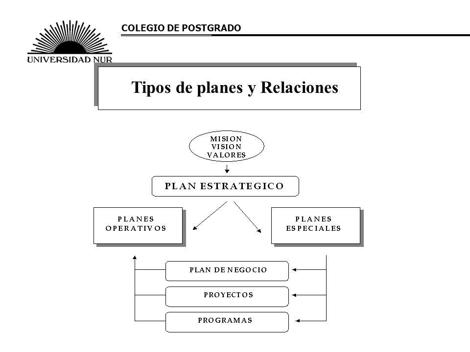 Tipos de planes y Relaciones COLEGIO DE POSTGRADO
