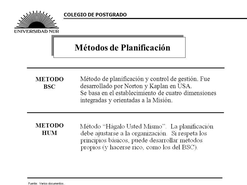 Métodos de Planificación COLEGIO DE POSTGRADO METODO HUM METODO BSC Método de planificación y control de gestión. Fue desarrollado por Norton y Kaplan
