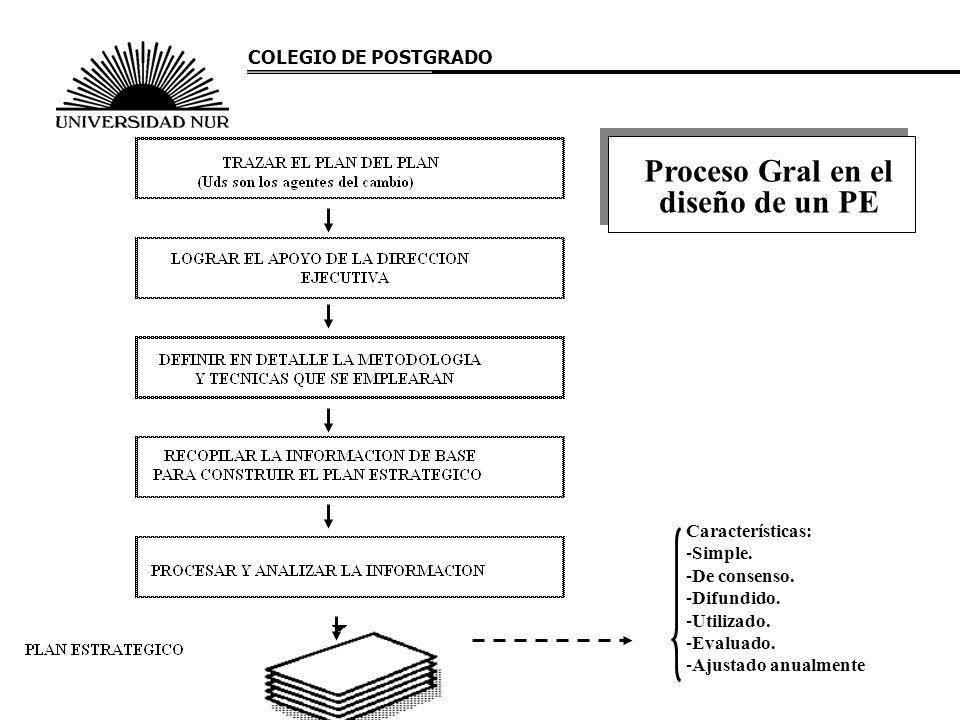 Características: -Simple. -De consenso. -Difundido. -Utilizado. -Evaluado. -Ajustado anualmente Proceso Gral en el diseño de un PE COLEGIO DE POSTGRAD