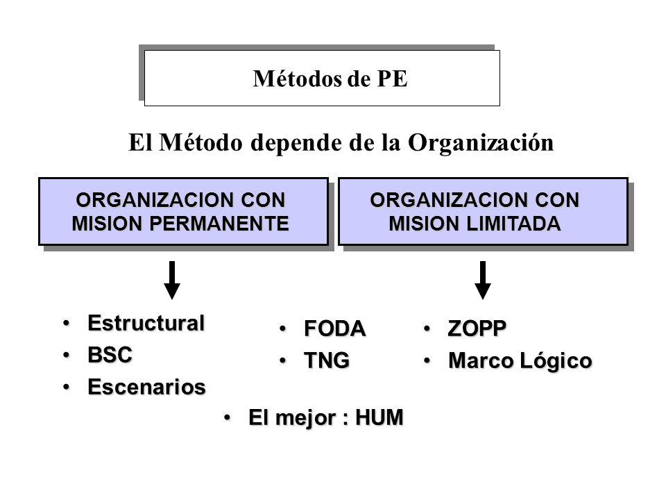 El Método depende de la Organización ORGANIZACION CON MISION PERMANENTE ORGANIZACION CON MISION LIMITADA FODAFODA TNGTNG EstructuralEstructural BSCBSC
