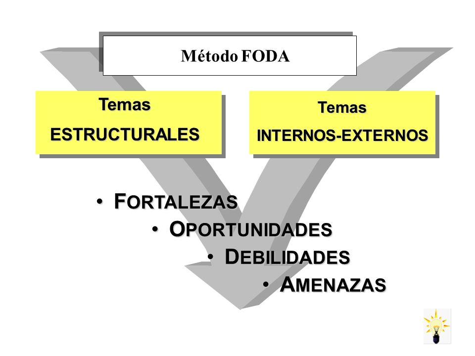 TemasESTRUCTURALES F ORTALEZASF ORTALEZAS TemasINTERNOS-EXTERNOS O PORTUNIDADESO PORTUNIDADES D EBILIDADESD EBILIDADES A MENAZASA MENAZAS Método FODA